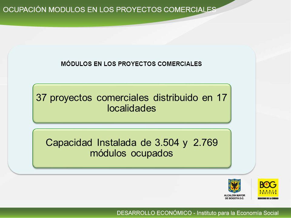 OCUPACIÓN MODULOS EN LOS PROYECTOS COMERCIALES MÓDULOS EN LOS PROYECTOS COMERCIALES 37 proyectos comerciales distribuido en 17 localidades Capacidad Instalada de 3.504 y 2.769 módulos ocupados