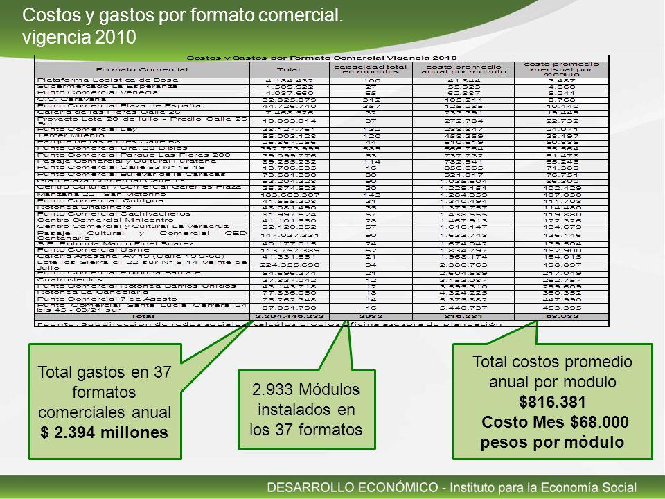 2.933 Módulos instalados en los 37 formatos Costos y gastos por formato comercial.