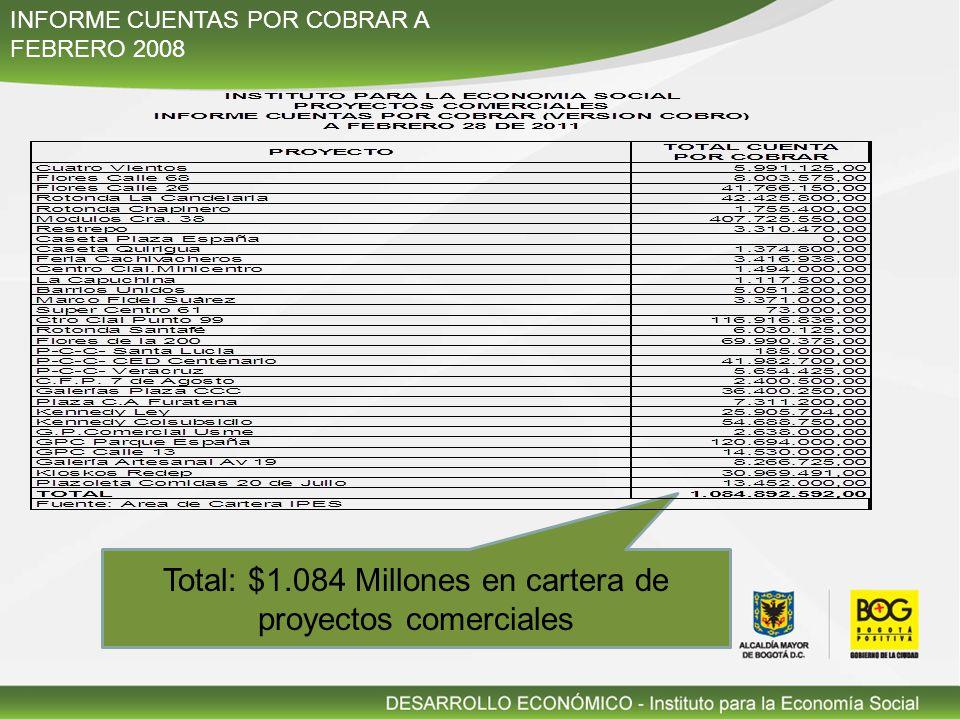 Total: $1.084 Millones en cartera de proyectos comerciales INFORME CUENTAS POR COBRAR A FEBRERO 2008