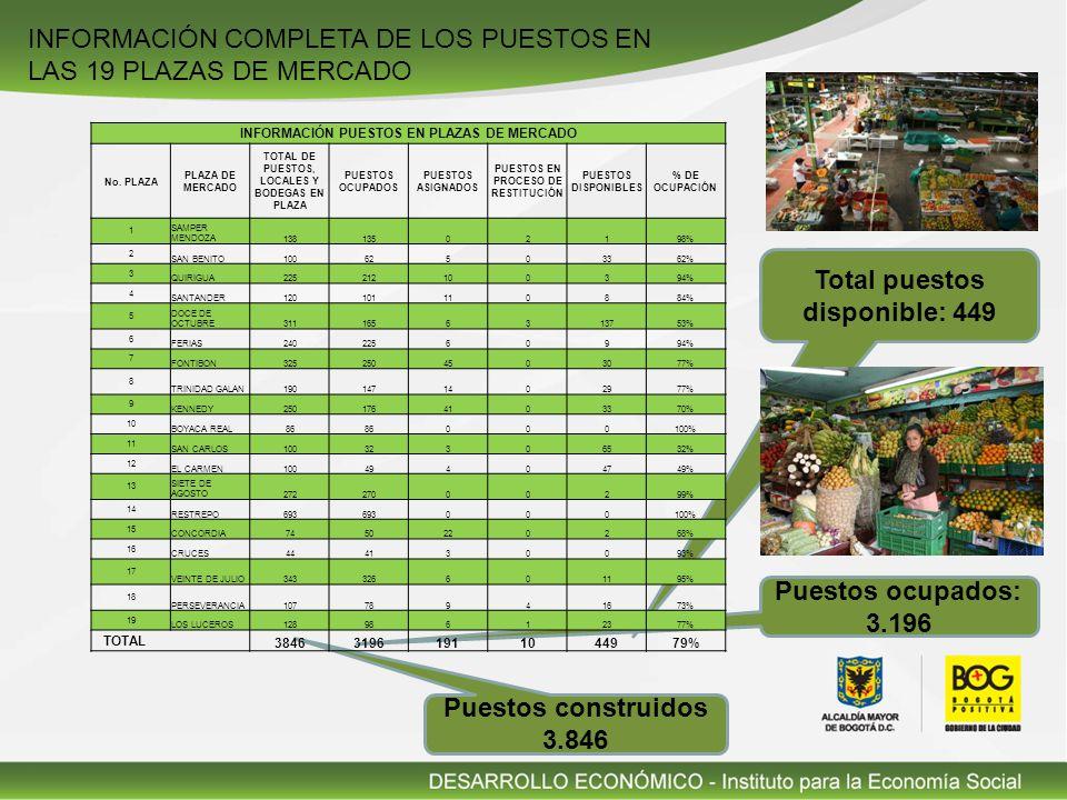 Total puestos disponible: 449 Puestos ocupados: 3.196 INFORMACIÓN COMPLETA DE LOS PUESTOS EN LAS 19 PLAZAS DE MERCADO Puestos construidos 3.846 INFORMACIÓN PUESTOS EN PLAZAS DE MERCADO No.