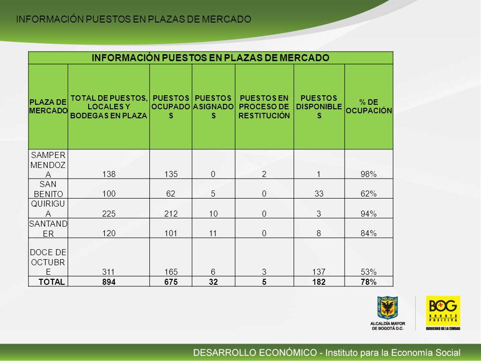 INFORMACIÓN PUESTOS EN PLAZAS DE MERCADO PLAZA DE MERCADO TOTAL DE PUESTOS, LOCALES Y BODEGAS EN PLAZA PUESTOS OCUPADO S PUESTOS ASIGNADO S PUESTOS EN PROCESO DE RESTITUCIÓN PUESTOS DISPONIBLE S % DE OCUPACIÓN SAMPER MENDOZ A13813502198% SAN BENITO10062503362% QUIRIGU A225212100394% SANTAND ER120101110884% DOCE DE OCTUBR E3111656313753% TOTAL89467532518278%