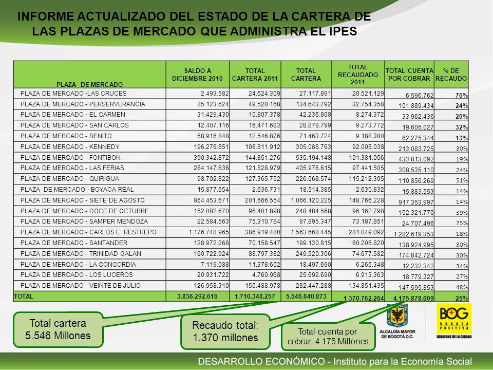 Total cuenta por cobrar: 4.175 Millones Recaudo total: 1.370 millones Total cartera 5.546 Millones INFORME ACTUALIZADO DEL ESTADO DE LA CARTERA DE LAS PLAZAS DE MERCADO QUE ADMINISTRA EL IPES PLAZA DE MERCADO SALDO A DICIEMBRE 2010 TOTAL CARTERA 2011 TOTAL CARTERA TOTAL RECAUDADO 2011 TOTAL CUENTA POR COBRAR % DE RECAUDO PLAZA DE MERCADO -LAS CRUCES2.493.58224.624.30927.117.89120.521.129 6.596.76276% PLAZA DE MERCADO - PERSERVERANCIA85.123.62449.520.168134.643.79232.754.358 101.889.43424% PLAZA DE MERCADO - EL CARMEN31.429.43010.807.37842.236.8088.274.372 33.962.43620% PLAZA DE MERCADO - SAN CARLOS12.407.11616.471.68328.878.7999.273.772 19.605.02732% PLAZA DE MERCADO - BENITO58.916.84812.546.87671.463.7249.188.380 62.275.34413% PLAZA DE MERCADO - KENNEDY196.276.851108.811.912305.088.76392.005.038 213.083.725 30% PLAZA DE MERCADO - FONTIBON390.342.872144.851.276535.194.148101.381.056 433.813.092 19% PLAZA DE MERCADO - LAS FERIAS284.147.636121.828.979405.976.61597.441.505 308.535.110 24% PLAZA DE MERCADO - QUIRIGUA98.702.822127.365.752226.068.574115.212.305 110.856.269 51% PLAZA DE MERCADO - BOYACA REAL15.877.6542.636.73118.514.3852.630.832 15.883.553 14% PLAZA DE MERCADO - SIETE DE AGOSTO864.453.671201.666.5541.066.120.225148.766.228 917.353.997 14% PLAZA DE MERCADO - DOCE DE OCTUBRE152.082.67096.401.898248.484.56896.162.798 152.321.770 39% PLAZA DE MERCADO - SAMPER MENDOZA22.584.56375.310.78497.895.34773.187.851 24.707.496 75% PLAZA DE MERCADO - CARLOS E.