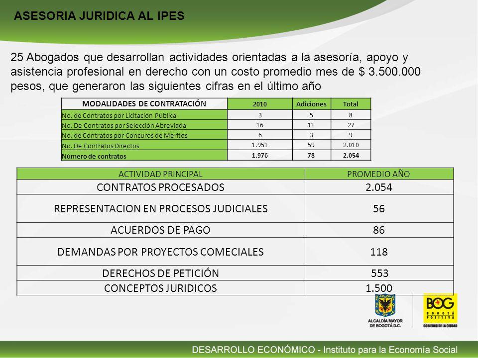 ASESORIA JURIDICA AL IPES 25 Abogados que desarrollan actividades orientadas a la asesoría, apoyo y asistencia profesional en derecho con un costo promedio mes de $ 3.500.000 pesos, que generaron las siguientes cifras en el último año ACTIVIDAD PRINCIPALPROMEDIO AÑO CONTRATOS PROCESADOS2.054 REPRESENTACION EN PROCESOS JUDICIALES56 ACUERDOS DE PAGO86 DEMANDAS POR PROYECTOS COMECIALES118 DERECHOS DE PETICIÓN 553 CONCEPTOS JURIDICOS1.500 MODALIDADES DE CONTRATACIÓN 2010AdicionesTotal No.