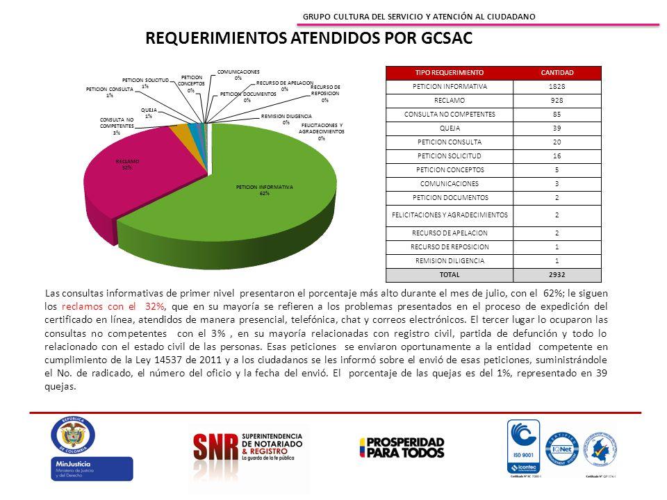 GRUPO CULTURA DEL SERVICIO Y ATENCIÓN AL CIUDADANO Las consultas informativas de primer nivel presentaron el porcentaje más alto durante el mes de jul