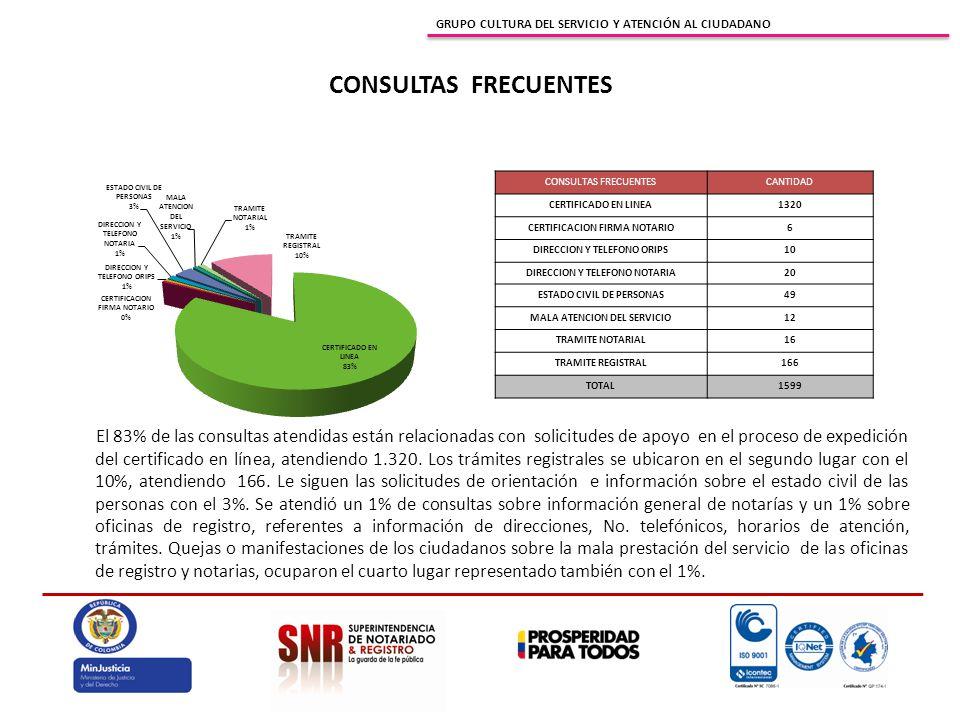 GRUPO CULTURA DEL SERVICIO Y ATENCIÓN AL CIUDADANO CONSULTAS FRECUENTES El 83% de las consultas atendidas están relacionadas con solicitudes de apoyo en el proceso de expedición del certificado en línea, atendiendo 1.320.