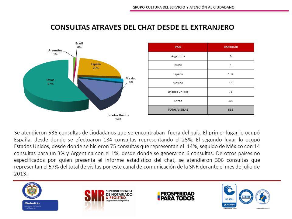 GRUPO CULTURA DEL SERVICIO Y ATENCIÓN AL CIUDADANO CONSULTAS ATRAVES DEL CHAT DESDE EL EXTRANJERO Se atendieron 536 consultas de ciudadanos que se encontraban fuera del país.