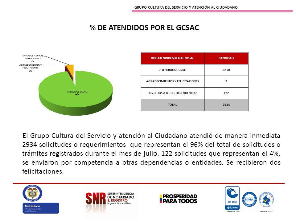 GRUPO CULTURA DEL SERVICIO Y ATENCIÓN AL CIUDADANO % DE ATENDIDOS POR EL GCSAC El Grupo Cultura del Servicio y atención al Ciudadano atendió de manera