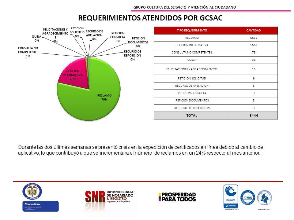 GRUPO CULTURA DEL SERVICIO Y ATENCIÓN AL CIUDADANO REQUERIMIENTOS ATENDIDOS POR GCSAC TIPO REQUERIMIENTOCANTIDAD RECLAMO6631 PETICION INFORMATIVA1661 CONSULTA NO COMPETENTES78 QUEJA36 FELICITACIONES Y AGRADECIMIENTOS15 PETICION SOLICITUD9 RECURSO DE APELACION5 PETICION CONSULTA3 PETICION DOCUMENTOS3 RECURSO DE REPOSICION3 TOTAL8444 Durante las dos últimas semanas se presentó crisis en la expedición de certificados en línea debido al cambio de aplicativo, lo que contribuyó a que se incrementara el número de reclamos en un 24% respecto al mes anterior.