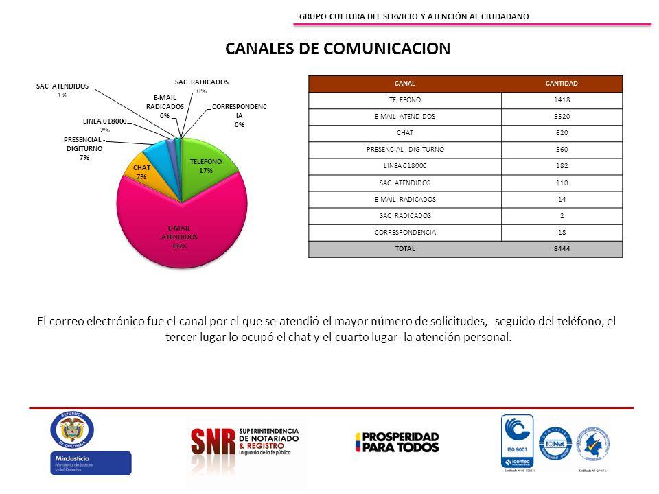GRUPO CULTURA DEL SERVICIO Y ATENCIÓN AL CIUDADANO El correo electrónico fue el canal por el que se atendió el mayor número de solicitudes, seguido de