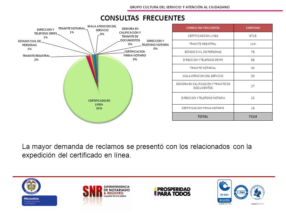 GRUPO CULTURA DEL SERVICIO Y ATENCIÓN AL CIUDADANO CONSULTAS FRECUENTES CANTIDAD CERTIFICADO EN LINEA6718 TRAMITE REGISTRAL114 ESTADO CIVIL DE PERSONAS78 DIRECCION Y TELEFONO ORIPS66 TRAMITE NOTARIAL43 MALA ATENCION DEL SERVICIO30 DEMORA EN CALIFICACION Y TRAMITE DE DOCUMENTOS 27 DIRECCION Y TELEFONO NOTARIA22 CERTIFICACION FIRMA NOTARIO16 TOTAL7114 La mayor demanda de reclamos se presentó con los relacionados con la expedición del certificado en línea.