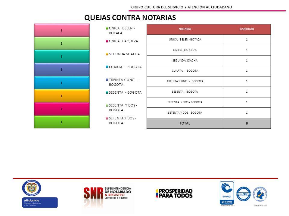 GRUPO CULTURA DEL SERVICIO Y ATENCIÓN AL CIUDADANO QUEJAS CONTRA OFICINAS DE REGISTRO ORIPSCANTIDADPORCENTAJE BOGOTA ZONA CENTRO1774% BOGOTA ZONA SUR29% BARRANCABERMEJA14% CALI14% CARTAGENA14% ISTMINA14% TOTAL23100%