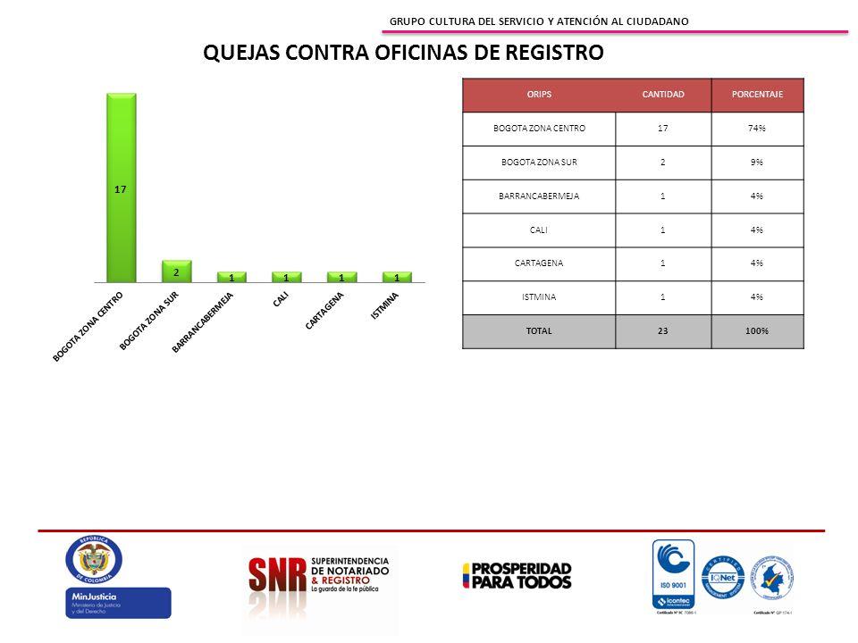 GRUPO CULTURA DEL SERVICIO Y ATENCIÓN AL CIUDADANO QUEJAS CONTRA OFICINAS DE REGISTRO ORIPSCANTIDADPORCENTAJE BOGOTA ZONA CENTRO1774% BOGOTA ZONA SUR2