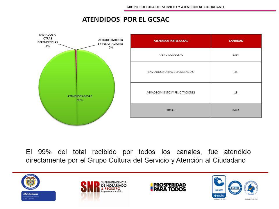GRUPO CULTURA DEL SERVICIO Y ATENCIÓN AL CIUDADANO ATENDIDOS POR EL GCSACCANTIDAD ATENDIDOS GCSAC8394 ENVIADOS A OTRAS DEPENDENCIAS35 AGRADECIMIENTOS Y FELICITACIONES15 TOTAL8444 ATENDIDOS POR EL GCSAC El 99% del total recibido por todos los canales, fue atendido directamente por el Grupo Cultura del Servicio y Atención al Ciudadano
