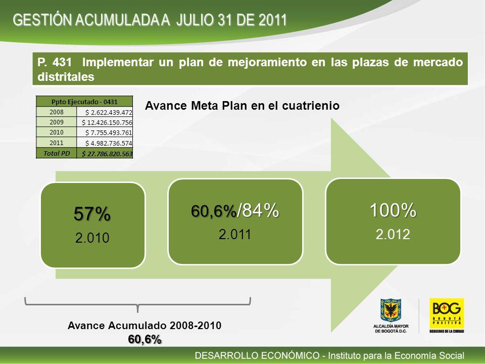 P. 431 Implementar un plan de mejoramiento en las plazas de mercado distritales 57% 2.010 60,6% /84% 2.011 100% 2.012 Avance Meta Plan en el cuatrieni