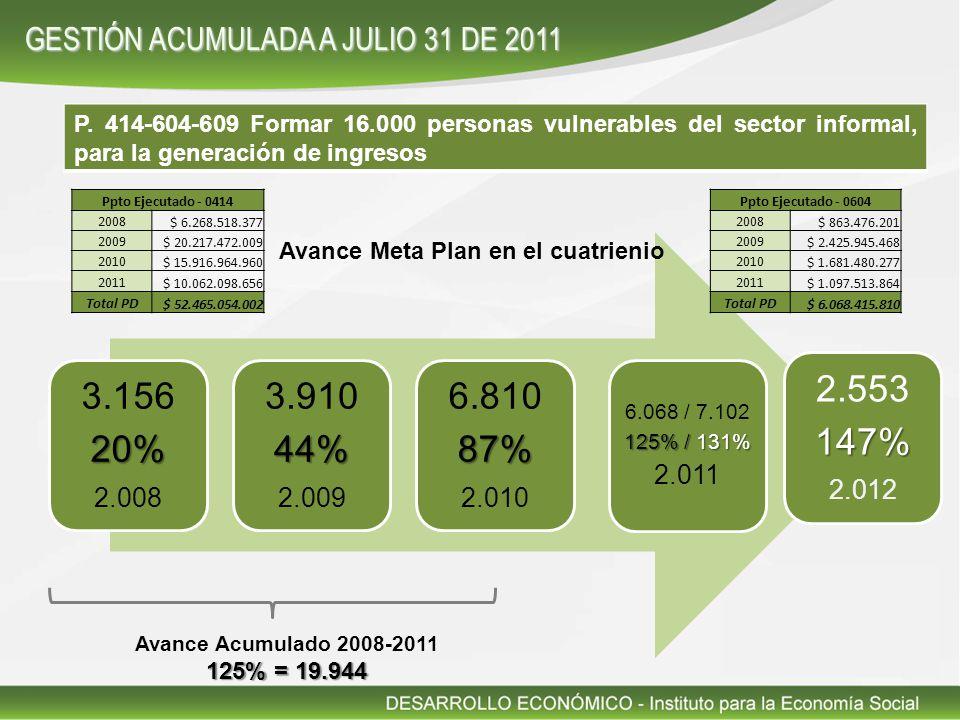 P. 414-604-609 Formar 16.000 personas vulnerables del sector informal, para la generación de ingresos 3.15620% 2.008 3.91044% 2.009 6.81087% 2.010 6.0
