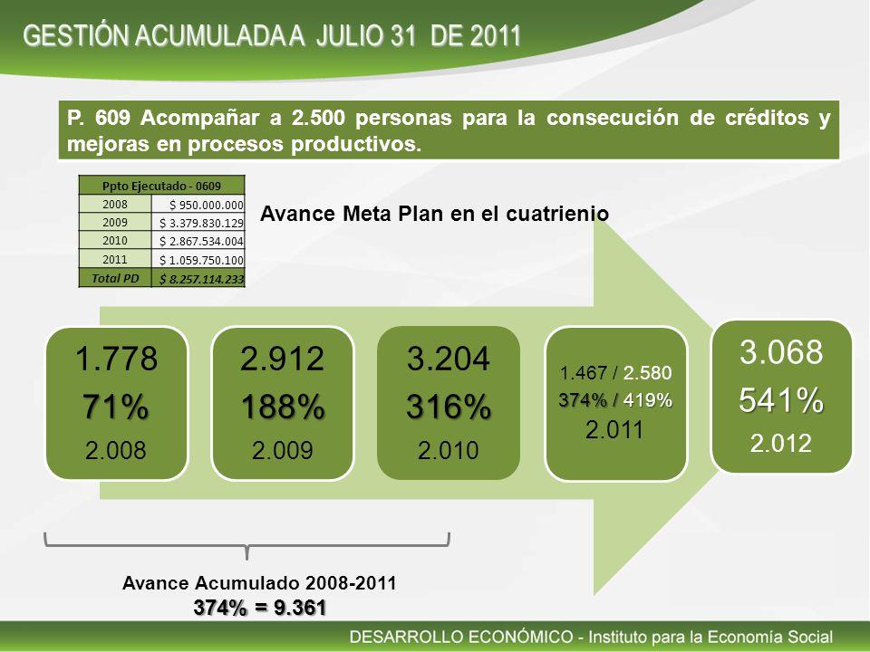 P. 609 Acompañar a 2.500 personas para la consecución de créditos y mejoras en procesos productivos. 1.77871% 2.008 2.912188% 2.009 3.204316% 2.010 1.
