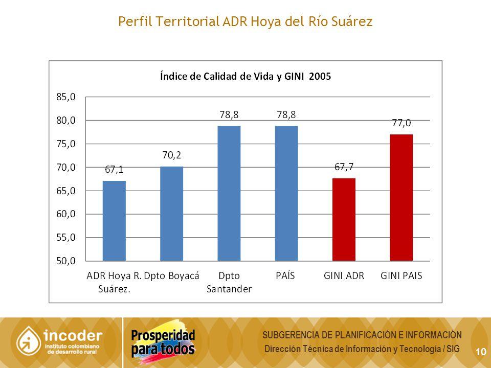 10 Perfil Territorial ADR Hoya del Río Suárez SUBGERENCIA DE PLANIFICACIÓN E INFORMACIÓN Dirección Técnica de Información y Tecnología / SIG