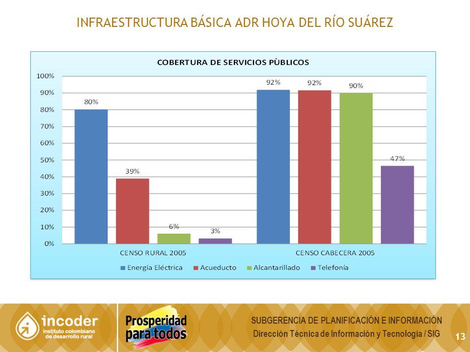 13 INFRAESTRUCTURA BÁSICA ADR HOYA DEL RÍO SUÁREZ SUBGERENCIA DE PLANIFICACIÓN E INFORMACIÓN Dirección Técnica de Información y Tecnología / SIG