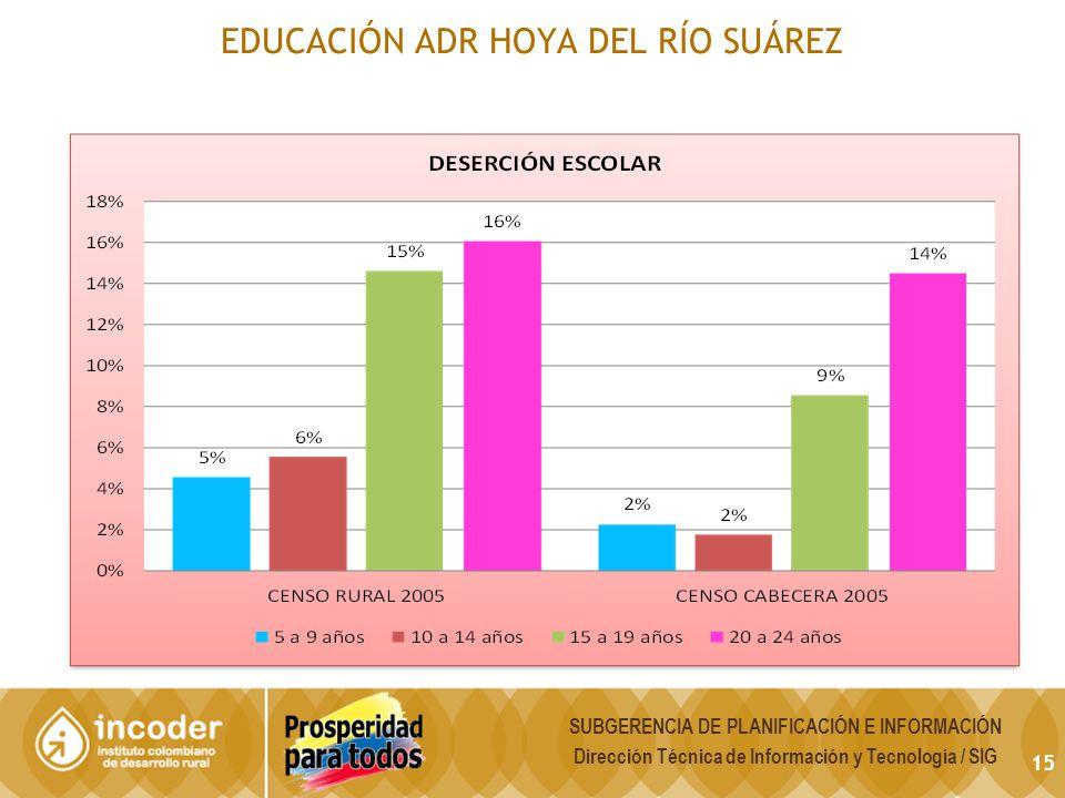15 EDUCACIÓN ADR HOYA DEL RÍO SUÁREZ SUBGERENCIA DE PLANIFICACIÓN E INFORMACIÓN Dirección Técnica de Información y Tecnología / SIG