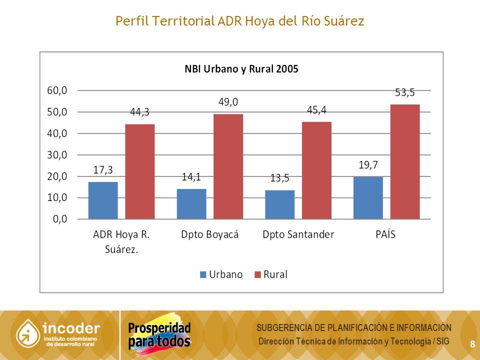 8 Perfil Territorial ADR Hoya del Río Suárez SUBGERENCIA DE PLANIFICACIÓN E INFORMACIÓN Dirección Técnica de Información y Tecnología / SIG