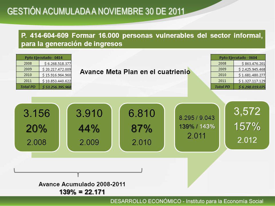 P. 414-604-609 Formar 16.000 personas vulnerables del sector informal, para la generación de ingresos 3.15620% 2.008 3.91044% 2.009 6.81087% 2.010 8.2