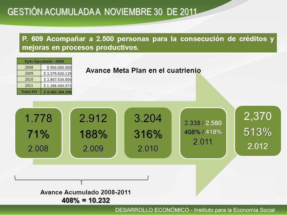 P. 609 Acompañar a 2.500 personas para la consecución de créditos y mejoras en procesos productivos. 1.77871% 2.008 2.912188% 2.009 3.204316% 2.010 2.