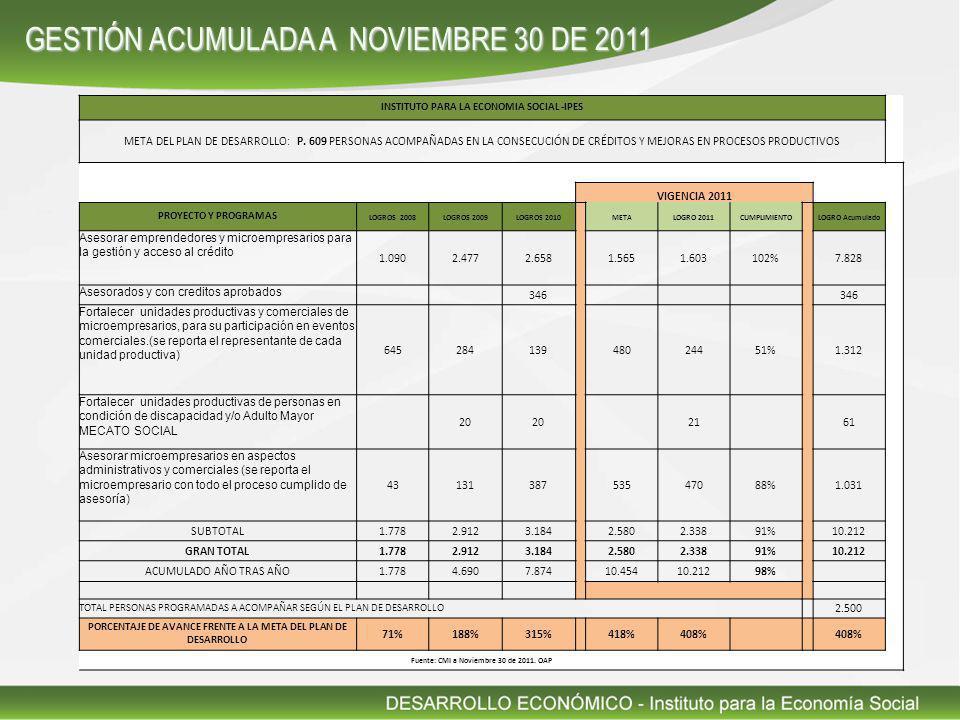 GESTIÓN ACUMULADA A NOVIEMBRE 30 DE 2011 INSTITUTO PARA LA ECONOMIA SOCIAL -IPES META DEL PLAN DE DESARROLLO: P.