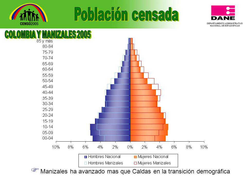 DEPARTAMENTO ADMINISTRATIVO NACIONAL DE ESTADISTICA5 Manizales ha avanzado mas que Caldas en la transición demográfica