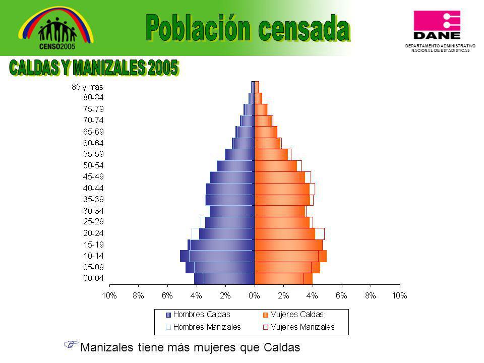 DEPARTAMENTO ADMINISTRATIVO NACIONAL DE ESTADISTICA5 Manizales tiene más mujeres que Caldas