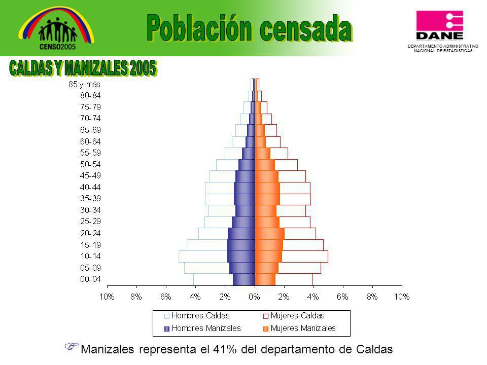 DEPARTAMENTO ADMINISTRATIVO NACIONAL DE ESTADISTICA5 Manizales representa el 41% del departamento de Caldas