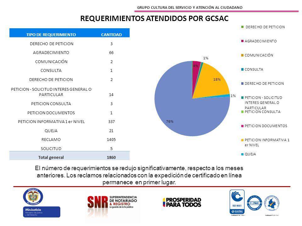 GRUPO CULTURA DEL SERVICIO Y ATENCIÓN AL CIUDADANO REQUERIMIENTOS ATENDIDOS POR GCSAC TIPO DE REQUERIMIENTOCANTIDAD DERECHO DE PETICION3 AGRADECIMIENTO66 COMUNICACIÓN2 CONSULTA1 DERECHO DE PETICION2 PETICION - SOLICITUD INTERES GENERAL O PARTICULAR14 PETICION CONSULTA3 PETICION DOCUMENTOS1 PETICION INFORMATIVA 1 er NIVEL337 QUEJA21 RECLAMO1405 SOLICITUD5 Total general1860 El número de requerimientos se redujo significativamente, respecto a los meses anteriores.
