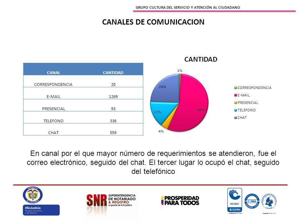 GRUPO CULTURA DEL SERVICIO Y ATENCIÓN AL CIUDADANO CANALES DE COMUNICACION CANALCANTIDAD CORRESPONDENCIA20 E-MAIL1269 PRESENCIAL93 TELEFONO336 CHAT559 En canal por el que mayor número de requerimientos se atendieron, fue el correo electrónico, seguido del chat.