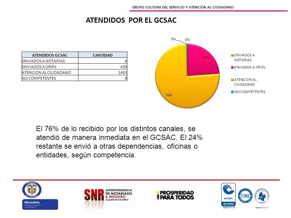 GRUPO CULTURA DEL SERVICIO Y ATENCIÓN AL CIUDADANO ATENDIDOS POR EL GCSAC ATENDIDOS GCSACCANTIDAD ENVIADOS A NOTARIAS6 ENVIADOS A ORIPs435 ATENCION AL CIUDADANO1403 NO COMPETENTES8 El 76% de lo recibido por los distintos canales, se atendió de manera inmediata en el GCSAC.
