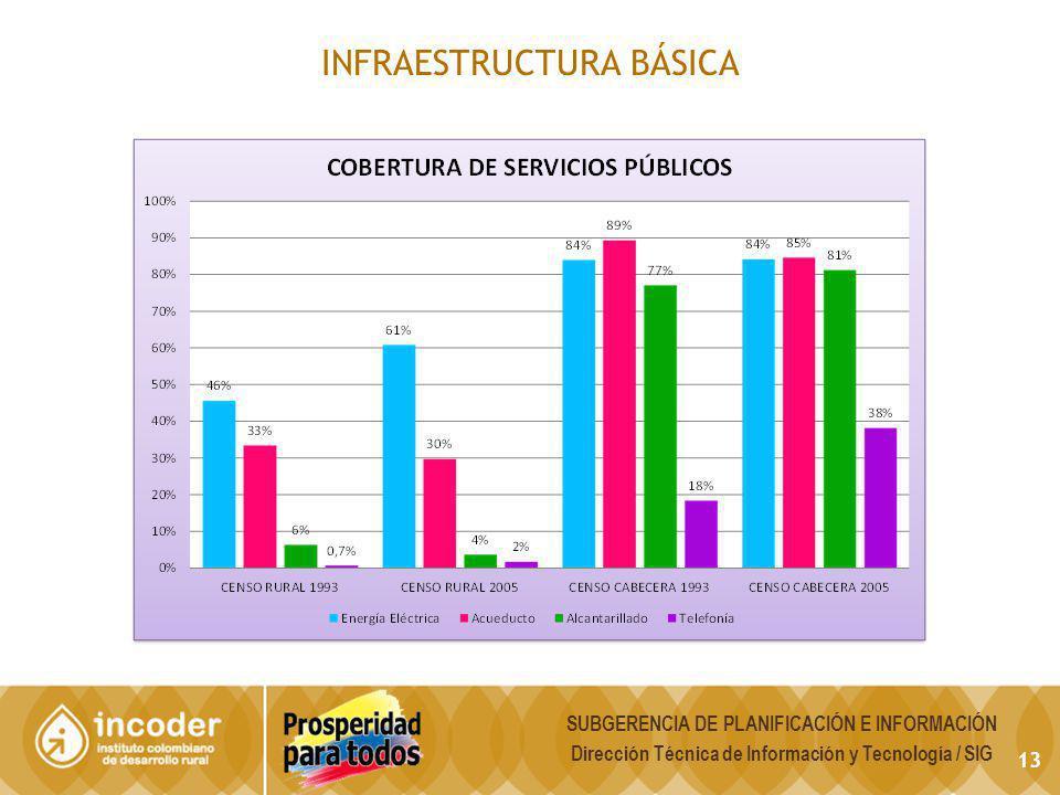 INFRAESTRUCTURA BÁSICA 13 SUBGERENCIA DE PLANIFICACIÓN E INFORMACIÓN Dirección Técnica de Información y Tecnología / SIG