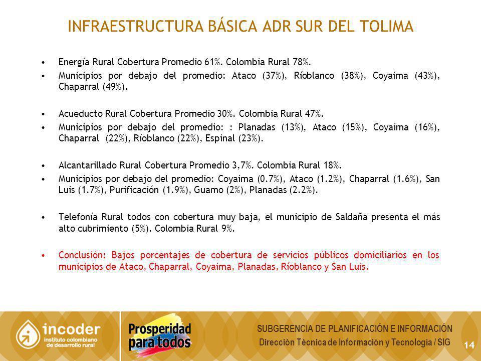 INFRAESTRUCTURA BÁSICA ADR SUR DEL TOLIMA Energía Rural Cobertura Promedio 61%. Colombia Rural 78%. Municipios por debajo del promedio: Ataco (37%), R