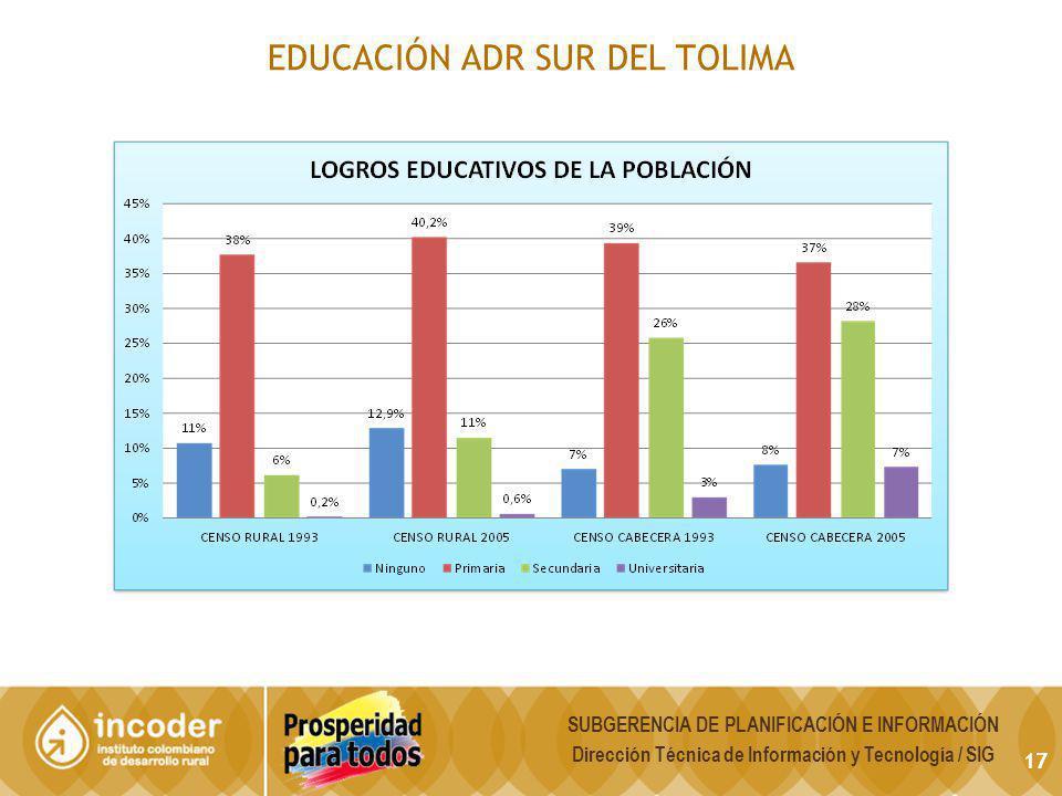 EDUCACIÓN ADR SUR DEL TOLIMA SUBGERENCIA DE PLANIFICACIÓN E INFORMACIÓN Dirección Técnica de Información y Tecnología / SIG 17