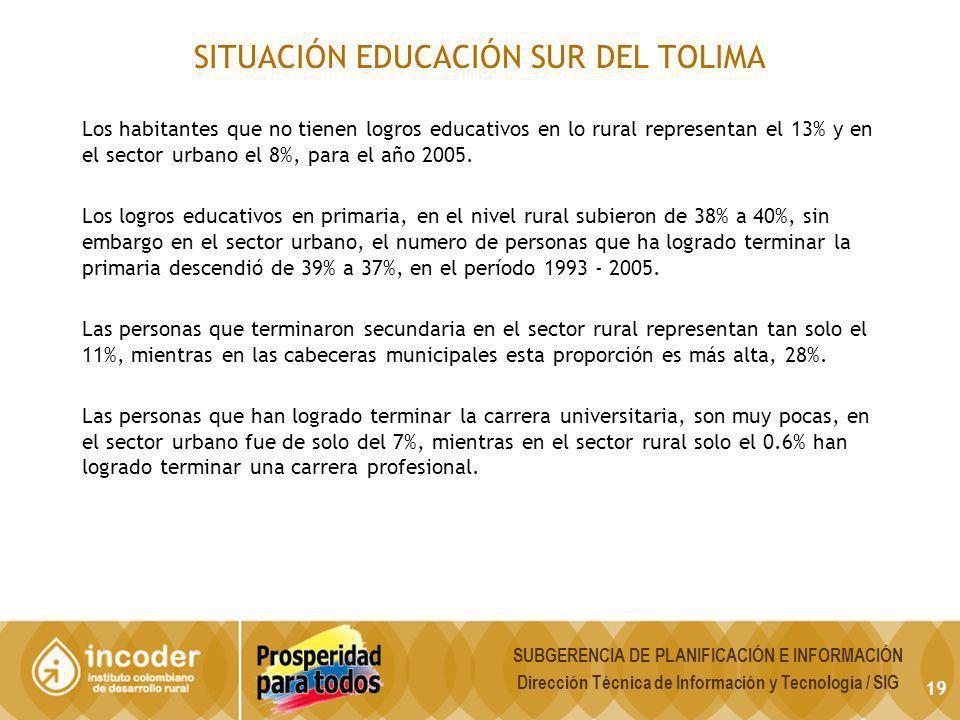 SITUACIÓN EDUCACIÓN SUR DEL TOLIMA Los habitantes que no tienen logros educativos en lo rural representan el 13% y en el sector urbano el 8%, para el