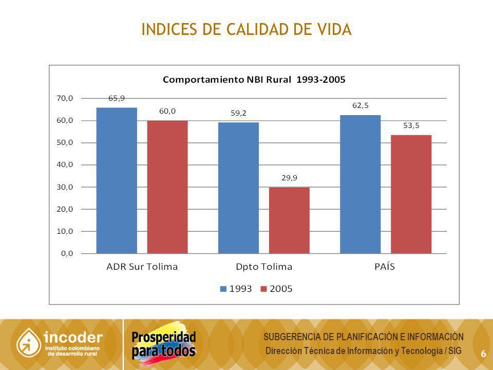INDICES DE CALIDAD DE VIDA 6 SUBGERENCIA DE PLANIFICACIÓN E INFORMACIÓN Dirección Técnica de Información y Tecnología / SIG