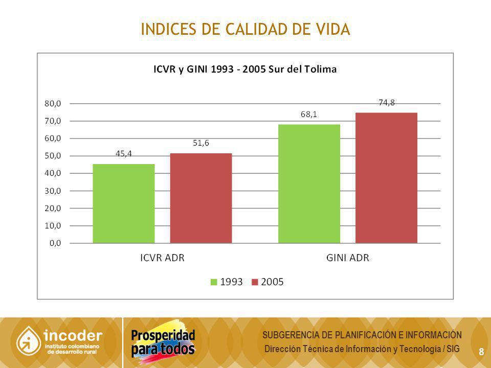 9 SUBGERENCIA DE PLANIFICACIÓN E INFORMACIÓN Dirección Técnica de Información y Tecnología / SIG Como variable complementaria al NBI en cuanto a la medición y distribución de la pobreza, se incluyó dentro de los indicadores al índice de Condiciones de vida Rural.