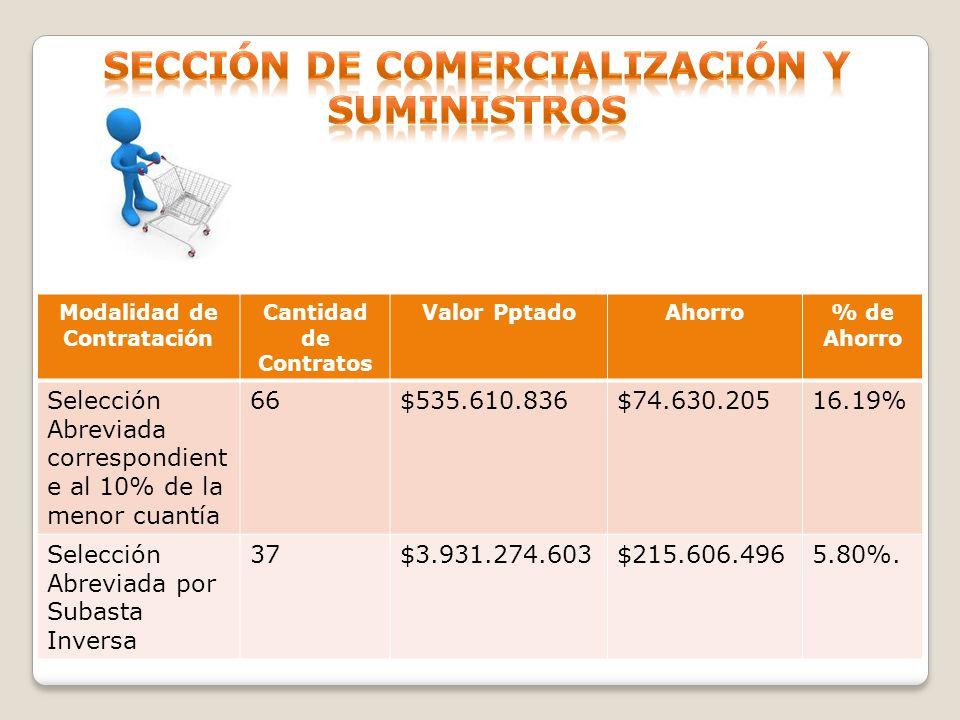 Modalidad de Contratación Cantidad de Contratos Valor PptadoAhorro% de Ahorro Selección Abreviada correspondient e al 10% de la menor cuantía 66$535.6