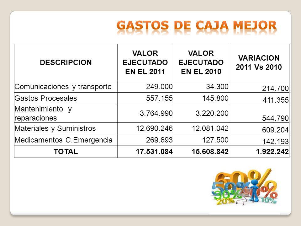 DESCRIPCION VALOR EJECUTADO EN EL 2011 VALOR EJECUTADO EN EL 2010 VARIACION 2011 Vs 2010 Comunicaciones y transporte249.00034.300 214.700 Gastos Proce