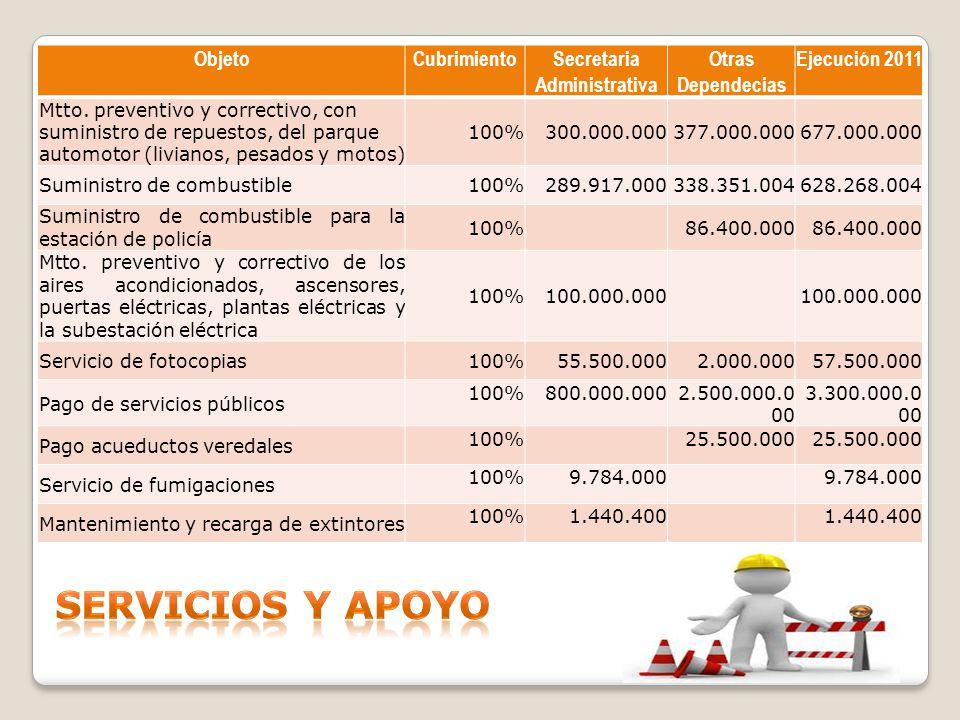 ObjetoCubrimientoSecretaria Administrativa Otras Dependecias Ejecución 2011 Mtto. preventivo y correctivo, con suministro de repuestos, del parque aut