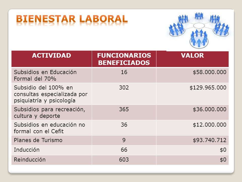 ACTIVIDADFUNCIONARIOS BENEFICIADOS VALOR Subsidios en Educación Formal del 70% 16$58.000.000 Subsidio del 100% en consultas especializada por psiquiat