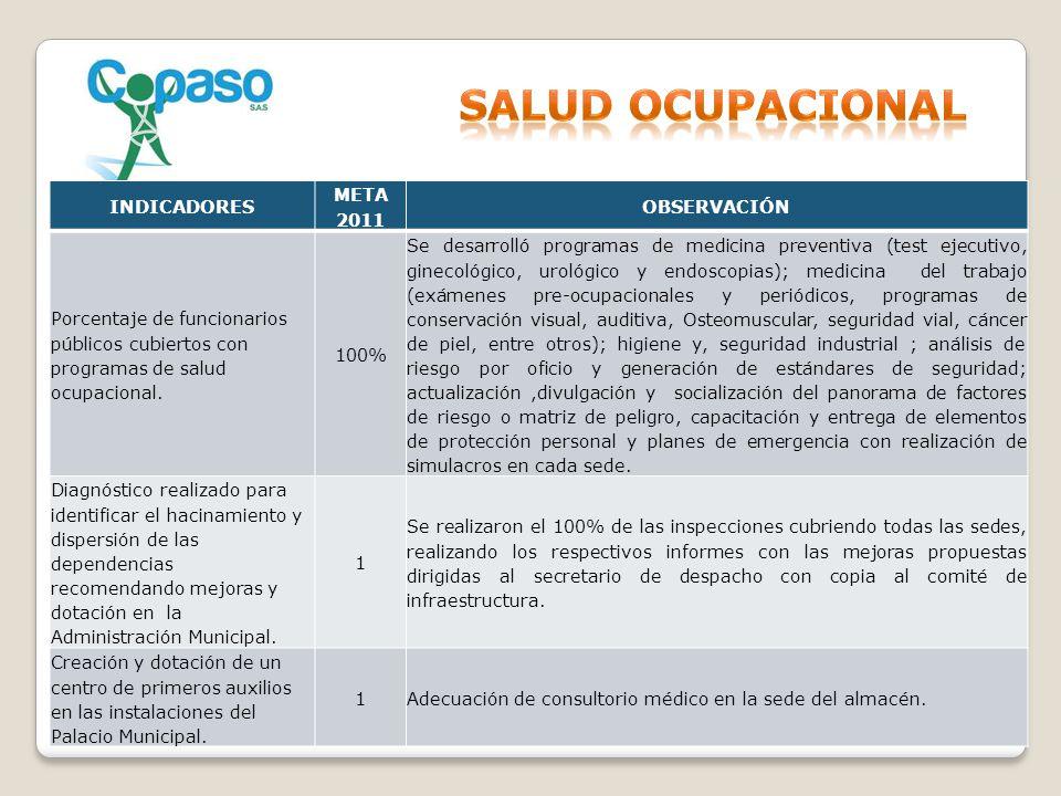 INDICADORES META 2011 OBSERVACIÓN Porcentaje de funcionarios públicos cubiertos con programas de salud ocupacional. 100% Se desarrolló programas de me