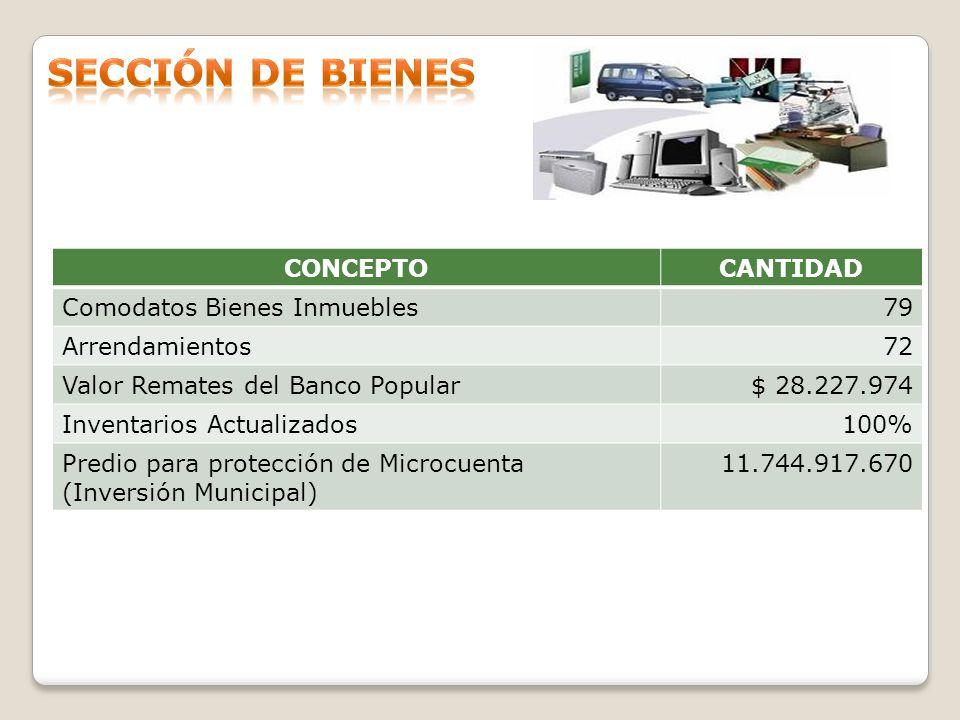 CONCEPTOCANTIDADVALOR CONTABILIDAD Lotes Urbanos1.631208.168.370.819 Lotes Rurales1067.916.286.051 TOTAL1.737216.084.656.870 EDIFICACIONESCANTIDADVALOR CONTABILIDAD Edificios y Casas5614.069.588.365 Colegios y Escuelas3861.332.570.243 Instalaciones Deportivas y Recreacionales 4015.865.258.982 Parque Debora Arango112.398.151.207 Estación Bomberos y CAI31.909.775.779 Clínicas y Hospitales41.752.591.781 TOTAL142107.327.936.357