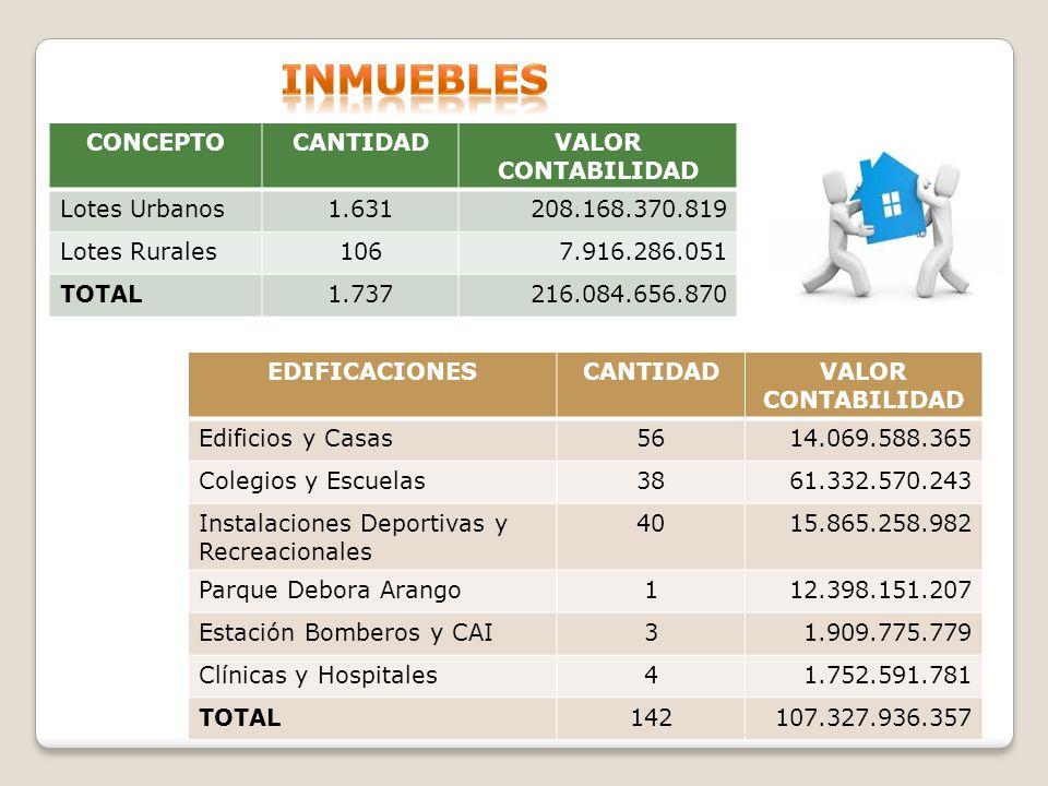 CONCEPTOCANTIDADVALOR CONTABILIDAD Lotes Urbanos1.631208.168.370.819 Lotes Rurales1067.916.286.051 TOTAL1.737216.084.656.870 EDIFICACIONESCANTIDADVALO