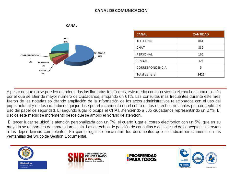 CANAL DE COMUNICACIÓN A pesar de que no se pueden atender todas las llamadas telefónicas, este medio continúa siendo el canal de comunicación por el que se atiende mayor número de ciudadanos, arrojando un 61%.
