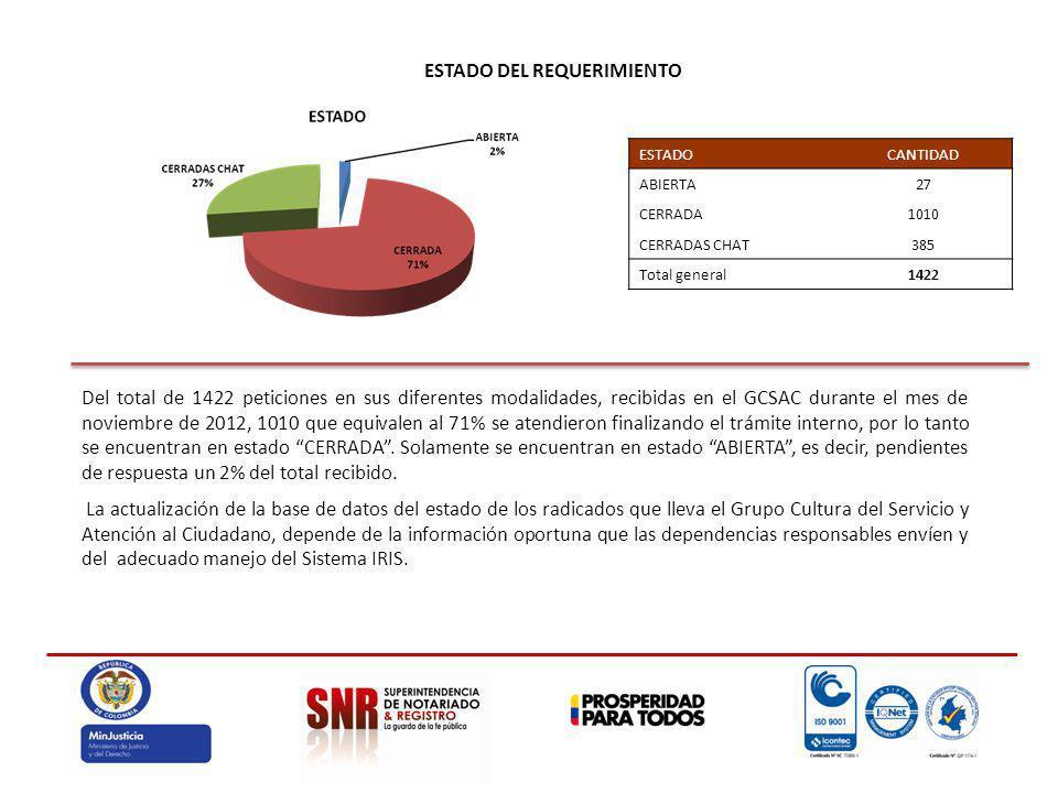 ESTADO DEL REQUERIMIENTO Del total de 1422 peticiones en sus diferentes modalidades, recibidas en el GCSAC durante el mes de noviembre de 2012, 1010 que equivalen al 71% se atendieron finalizando el trámite interno, por lo tanto se encuentran en estado CERRADA.