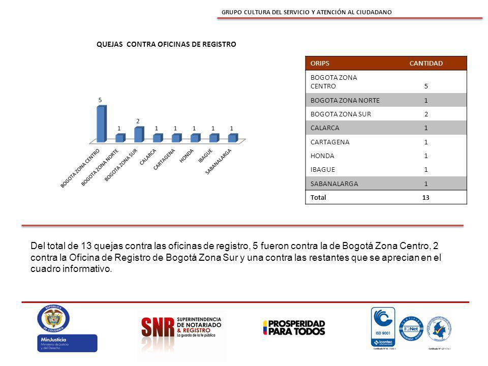 GRUPO CULTURA DEL SERVICIO Y ATENCIÓN AL CIUDADANO QUEJAS CONTRA OFICINAS DE REGISTRO Del total de 13 quejas contra las oficinas de registro, 5 fueron contra la de Bogotá Zona Centro, 2 contra la Oficina de Registro de Bogotá Zona Sur y una contra las restantes que se aprecian en el cuadro informativo.