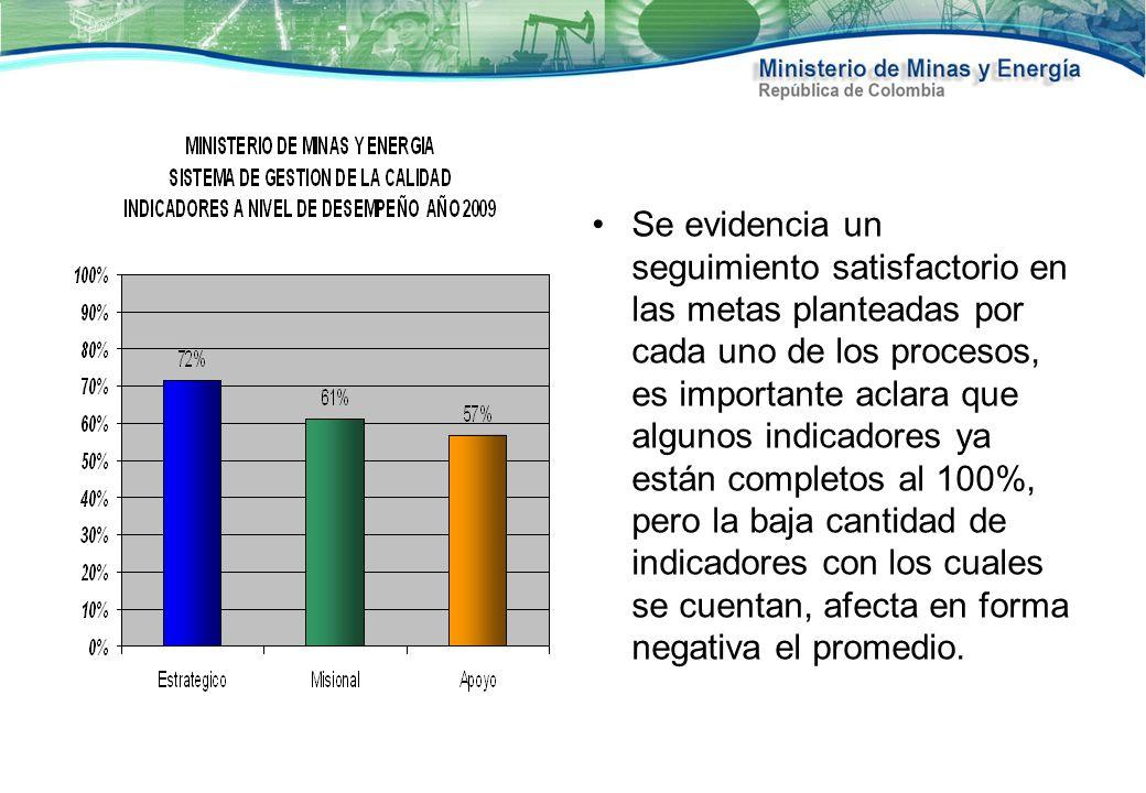 Se evidencia un seguimiento satisfactorio en las metas planteadas por cada uno de los procesos, es importante aclara que algunos indicadores ya están